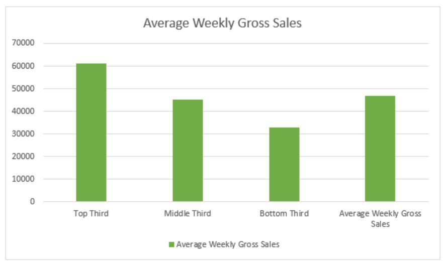 Average weekly sales